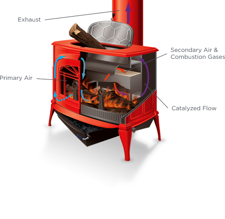 Catalytic Stove Diagram