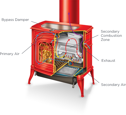 Non-Catalytic Stove Diagram